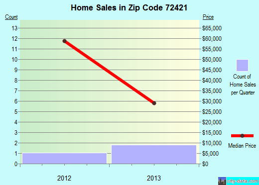 Zip code 72421 (Cash, Arkansas) real estate house value trends