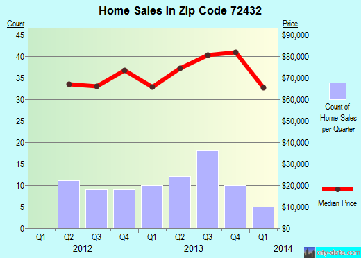 Zip code 72432 (Harrisburg, Arkansas) real estate house value trends