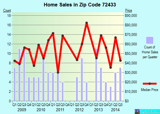 Zip code 72433 (Hoxie, Arkansas) real estate house value trends