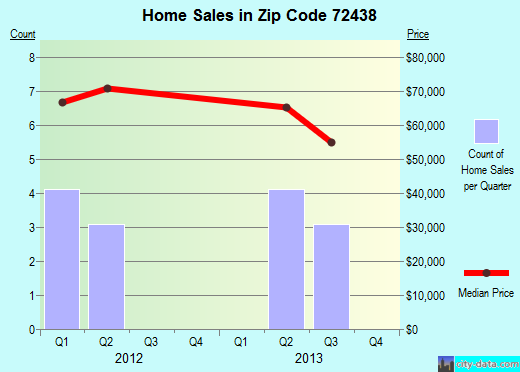 Zip code 72438 (Leachville, Arkansas) real estate house value trends