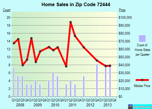 Zip code 72444 (Maynard, Arkansas) real estate house value trends