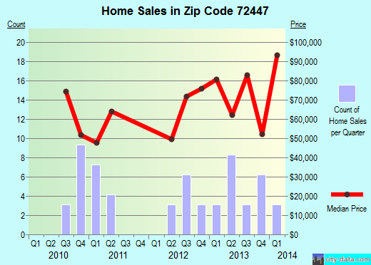 Zip code 72447 (Monette, Arkansas) real estate house value trends
