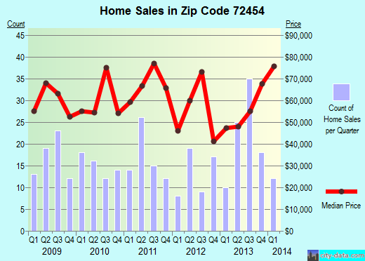 Zip code 72454 (Piggott, Arkansas) real estate house value trends