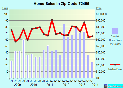 Zip code 72455 (Pocahontas, Arkansas) real estate house value trends