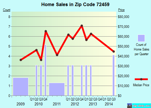 Zip code 72459 (Ravenden, Arkansas) real estate house value trends