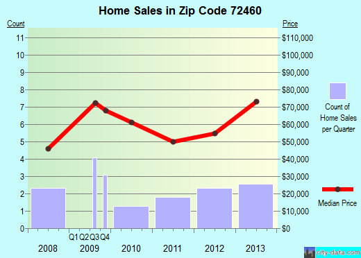 Zip code 72460 (Ravenden Springs, Arkansas) real estate house value trends