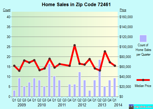 Zip code 72461 (Rector, Arkansas) real estate house value trends