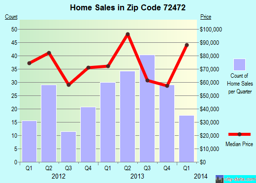 Zip code 72472 (Trumann, Arkansas) real estate house value trends