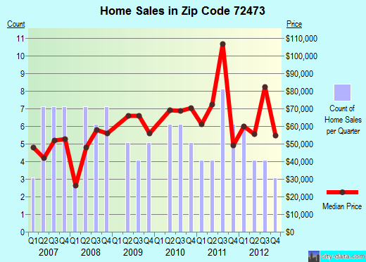 Zip code 72473 (Tuckerman, Arkansas) real estate house value trends