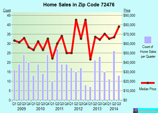 Zip code 72476 (Walnut Ridge, Arkansas) real estate house value trends