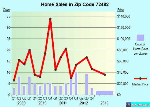 Zip code 72482 (Williford, Arkansas) real estate house value trends