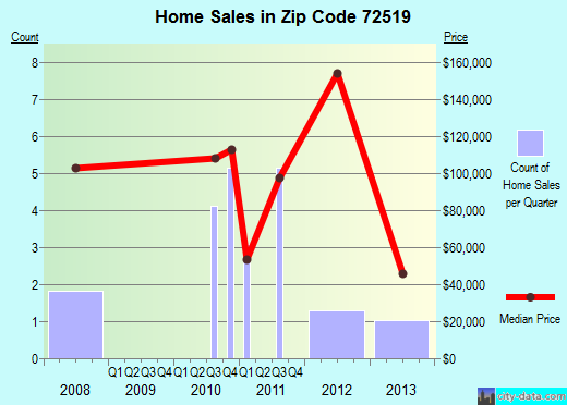 Zip code 72519 (Calico Rock, Arkansas) real estate house value trends