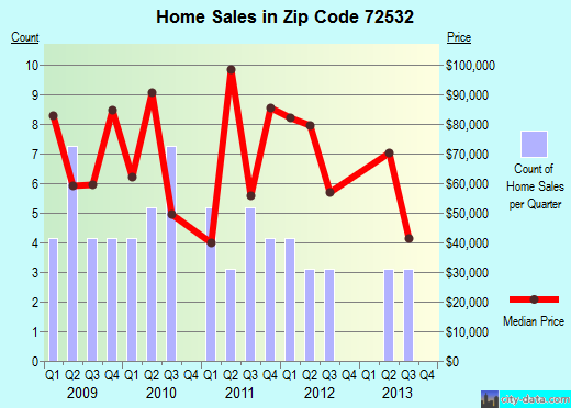 Zip code 72532 (Evening Shade, Arkansas) real estate house value trends