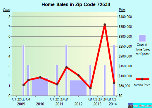 Zip code 72534 (, Arkansas) real estate house value trends
