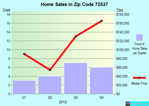 Zip code 72537 (, Arkansas) real estate house value trends
