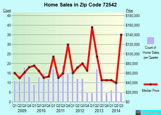 Zip code 72542 (Highland, Arkansas) real estate house value trends
