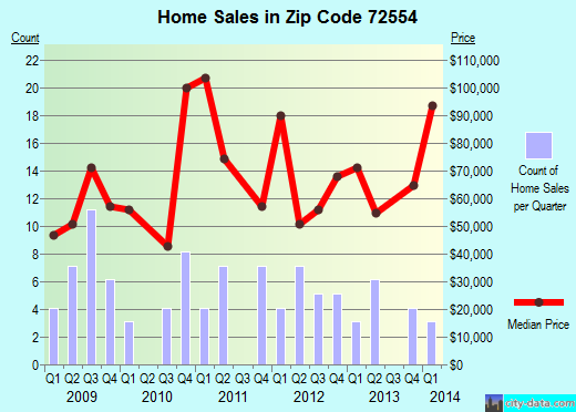Zip code 72554 (Mammoth Spring, Arkansas) real estate house value trends