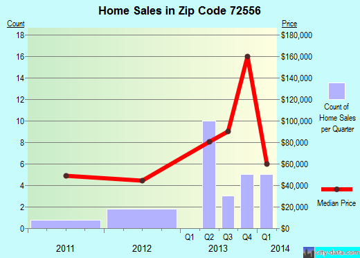 Zip code 72556 (Melbourne, Arkansas) real estate house value trends