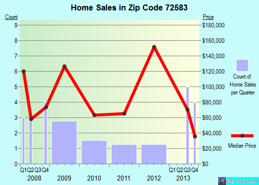 Zip code 72583 (Viola, Arkansas) real estate house value trends