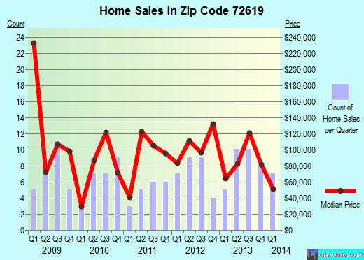 Zip code 72619 (Bull Shoals, Arkansas) real estate house value trends