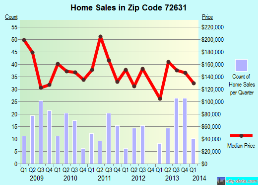 Zip code 72631 (Beaver, Arkansas) real estate house value trends
