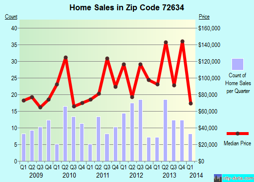 Zip code 72634 (Flippin, Arkansas) real estate house value trends