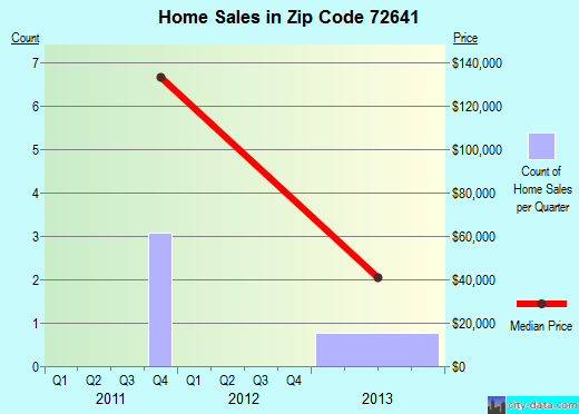 Zip code 72641 (Jasper, Arkansas) real estate house value trends