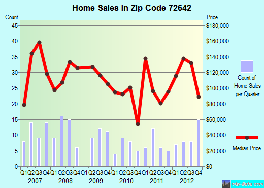 Zip code 72642 (Lakeview, Arkansas) real estate house value trends