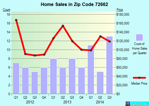 Zip code 72662 (OMAHA, Arkansas) real estate house value trends