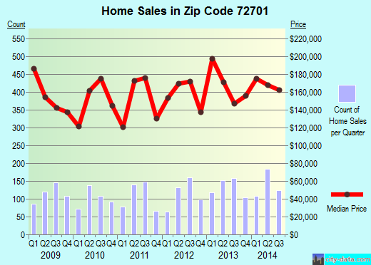 Zip code 72701 (Fayetteville, Arkansas) real estate house value trends