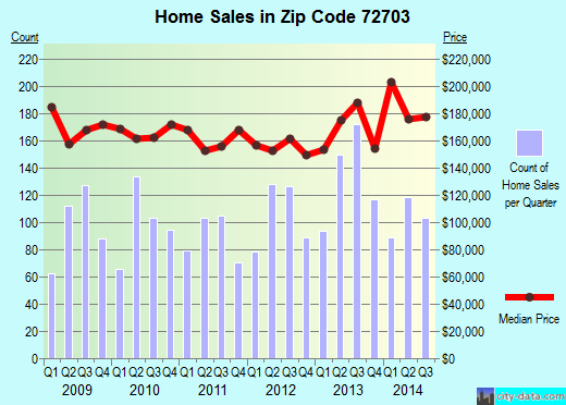 Zip code 72703 (Fayetteville, Arkansas) real estate house value trends