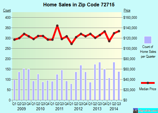 Zip code 72715 (Bella Vista, Arkansas) real estate house value trends