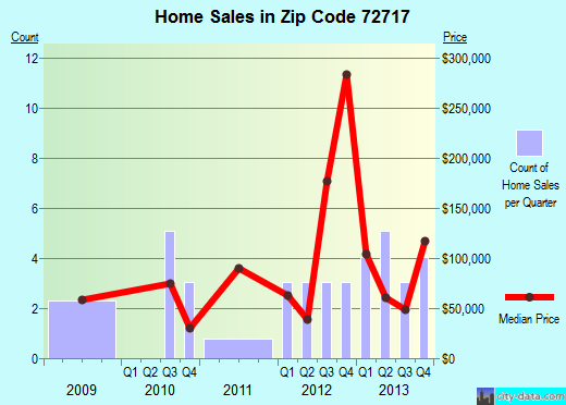 Zip code 72717 (, Arkansas) real estate house value trends