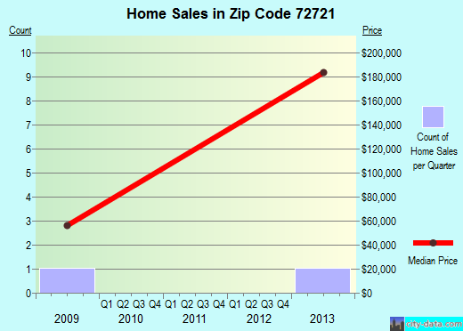 Zip code 72721 (, Arkansas) real estate house value trends