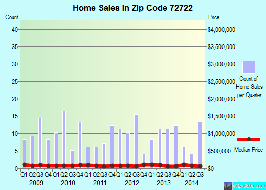 Zip code 72722 (Decatur, Arkansas) real estate house value trends