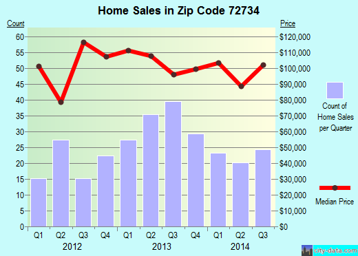 Zip code 72734 (Highfill, Arkansas) real estate house value trends