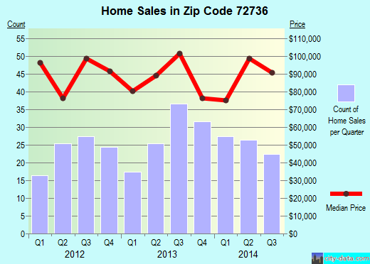 Zip code 72736 (Gravette, Arkansas) real estate house value trends