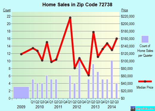 Zip code 72738 (Hindsville, Arkansas) real estate house value trends