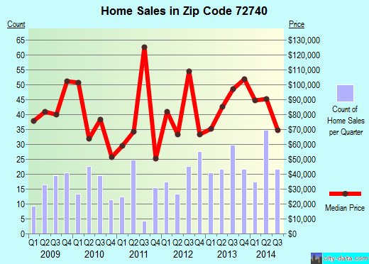 Zip code 72740 (Huntsville, Arkansas) real estate house value trends