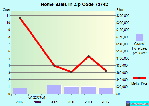 Zip code 72742 (, Arkansas) real estate house value trends
