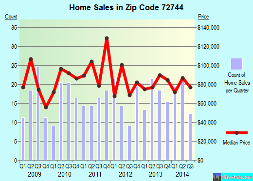 Zip code 72744 (Lincoln, Arkansas) real estate house value trends