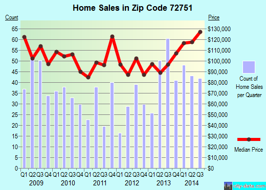 Zip code 72751 (Pea Ridge, Arkansas) real estate house value trends