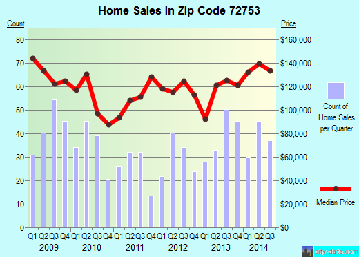 Zip code 72753 (Prairie Grove, Arkansas) real estate house value trends