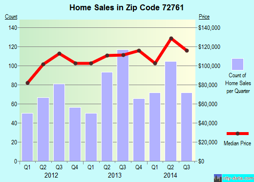 Zip code 72761 (Siloam Springs, Arkansas) real estate house value trends
