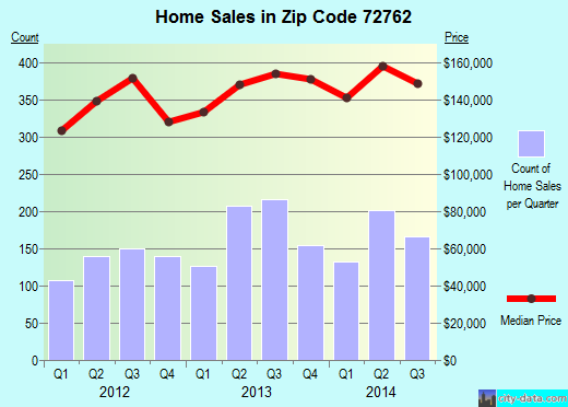 Zip code 72762 (Springdale, Arkansas) real estate house value trends
