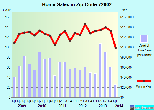 Zip code 72802 (Russellville, Arkansas) real estate house value trends