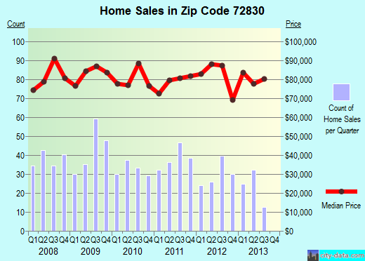 Zip code 72830 (Clarksville, Arkansas) real estate house value trends