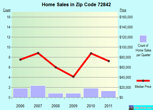 Zip code 72842 (Havana, Arkansas) real estate house value trends
