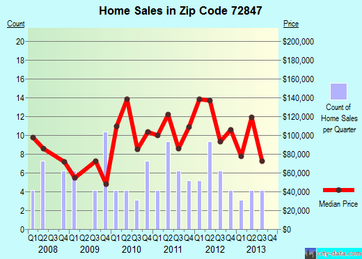 Zip code 72847 (London, Arkansas) real estate house value trends