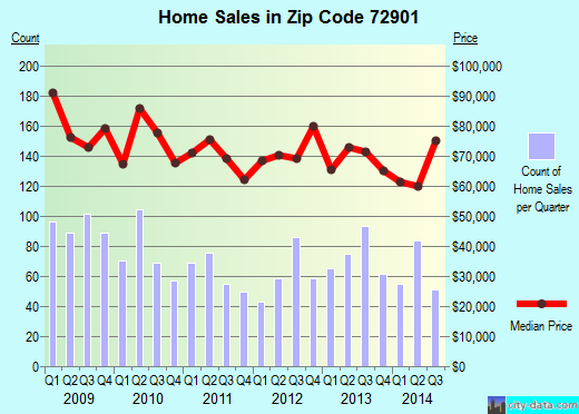 Zip code 72901 (Fort Smith, Arkansas) real estate house value trends